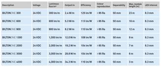 Mynd af LED-borði B-ONE 900 IP00 3K  5m